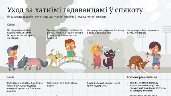 Уход за хатнімі гадаванцамі ў спякоту - Sputnik Беларусь