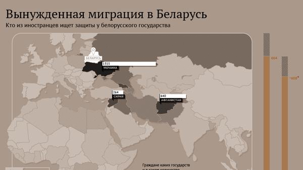 Инфографика: Вынужденная миграция в Беларусь - Sputnik Беларусь