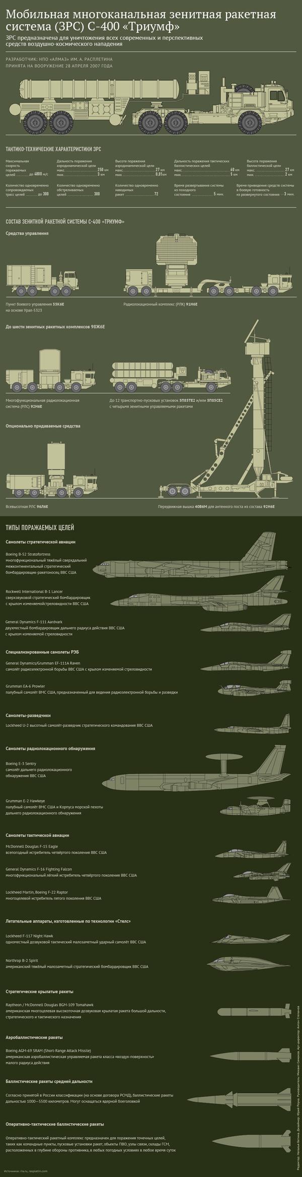 Многоканальная зенитная ракетная система С-400 Триумф - Sputnik Беларусь