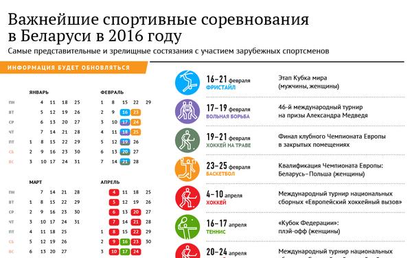 Важнейшие спортивные соревнования в Беларуси в 2016 году - Sputnik Беларусь
