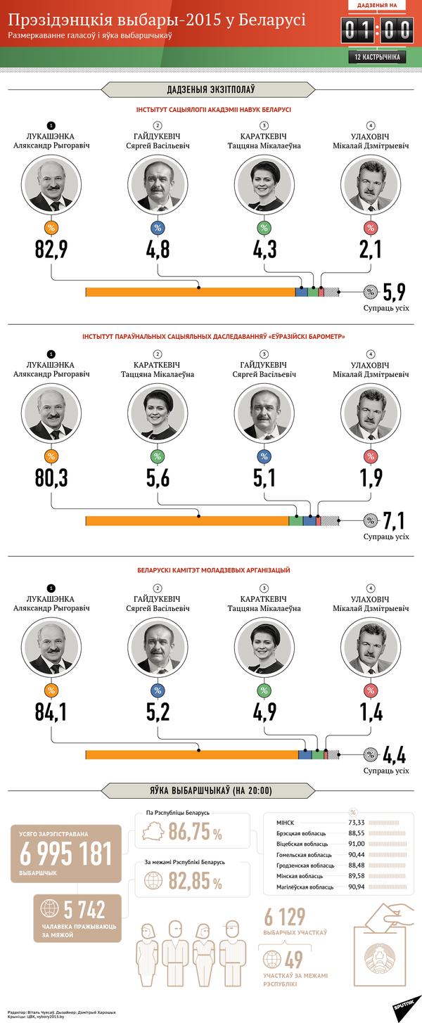 Інфаграфіка: Прэзідэнцкія выбары-2015 у Беларусі - Sputnik Беларусь