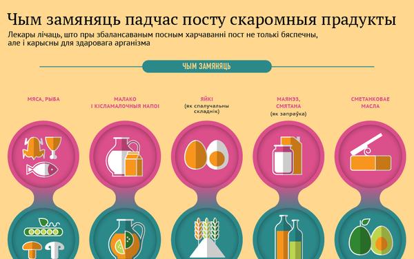 Чым замяняць падчас посту скаромныя прадукты - Sputnik Беларусь
