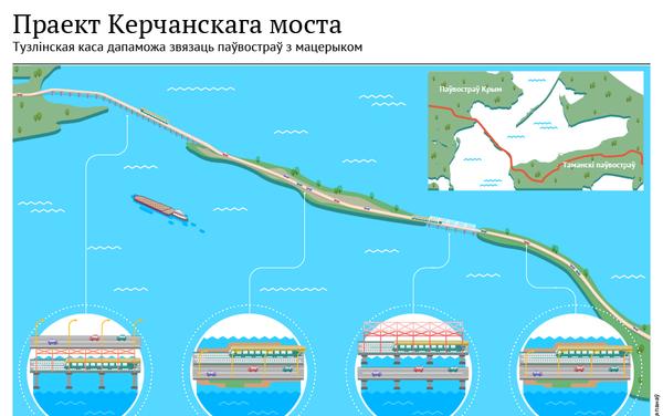 Праект Керчанскага моста - Sputnik Беларусь