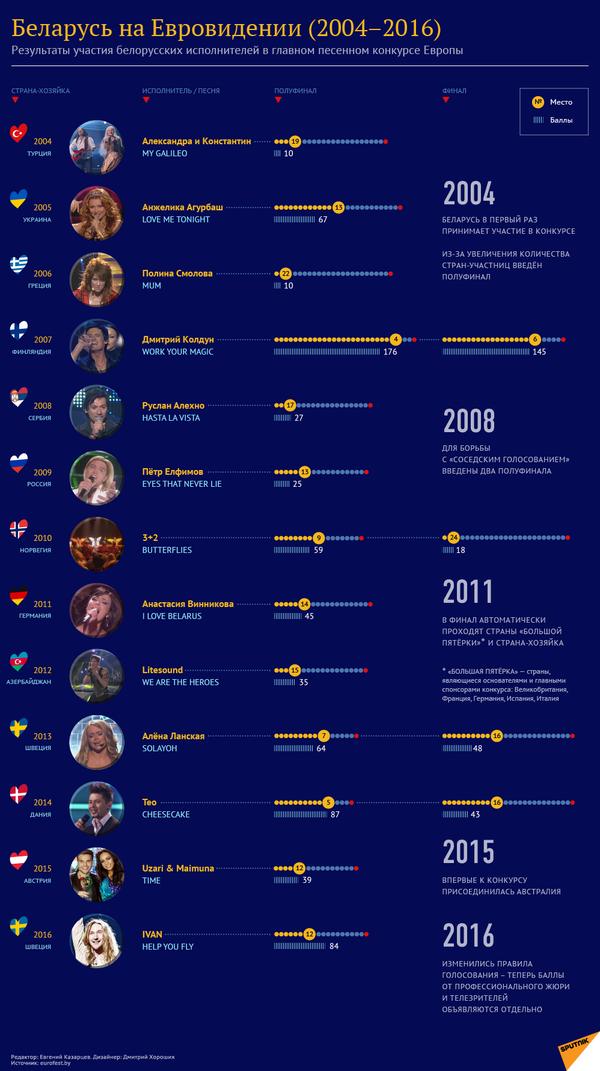 Инфографика: Беларусь на Евровидении (2004-2016) - Sputnik Беларусь