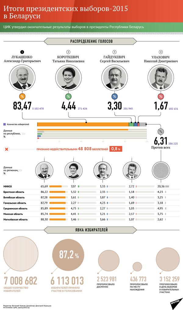Инфографика: Итоги президентских выборов-2015 в Беларуси - Sputnik Беларусь