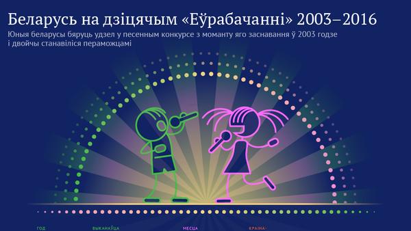 Беларусь на дзіцячым «Еўрабачанні» 2003–2016 - Sputnik Беларусь
