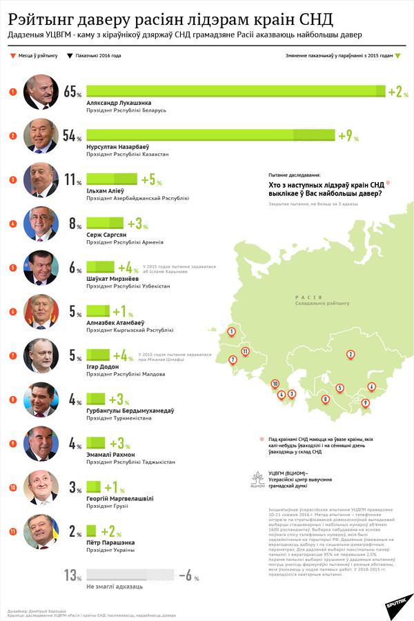 Інфаграфіка: Рэйтынг даверу расіян лідэрам краін СНД - Sputnik Беларусь