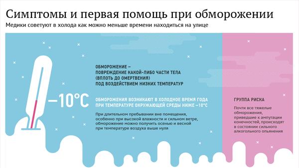 Симптомы и первая помощь при обморожении - инфографика на sputnik.by - Sputnik Беларусь