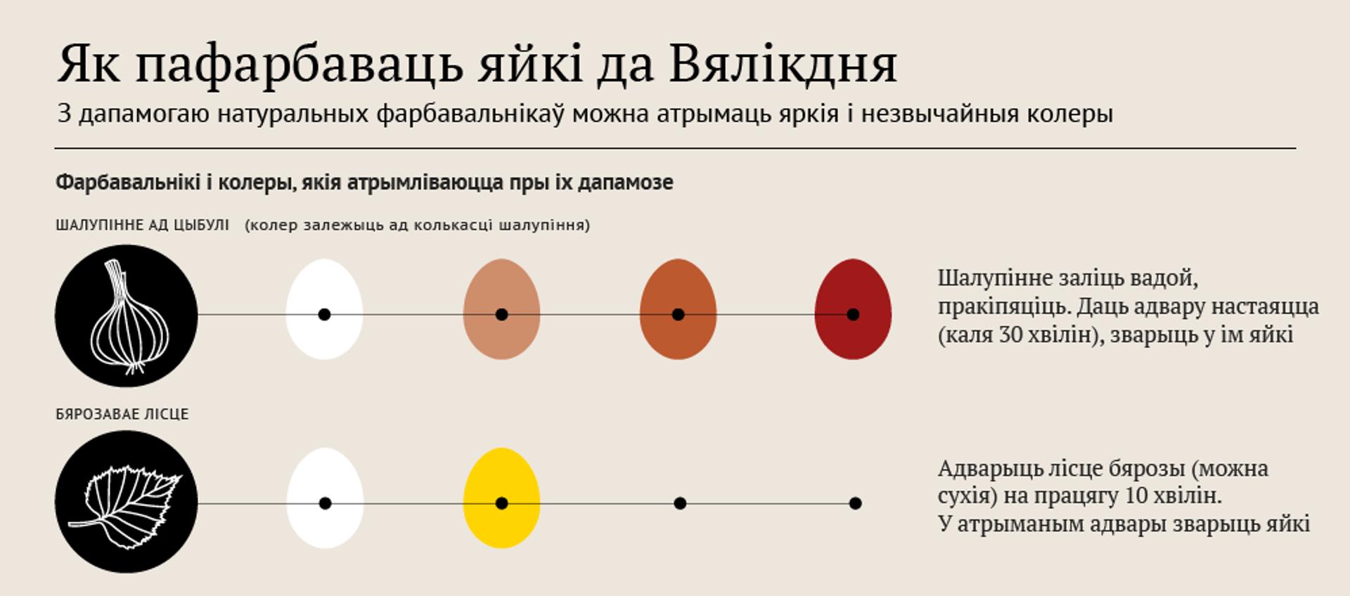 Як пафарбаваць яйкі да Вялікдня - Sputnik Беларусь, 1920, 30.04.2021