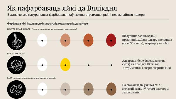Як пафарбаваць яйкі да Вялікдня - Sputnik Беларусь