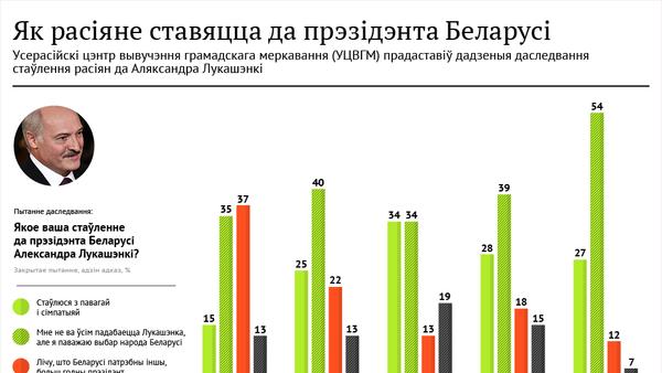 Інфографіка Sputnik: Як расіяне ставяцца да прэзідэнта Беларусі - Sputnik Беларусь