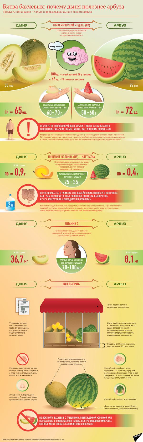 Дыня или арбуз: что полезней? - инфографика на sputnik.by - Sputnik Беларусь