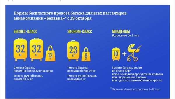 Новые нормы провоза багажа на самолётах Белавиа – инфографика на sputnik.by - Sputnik Беларусь