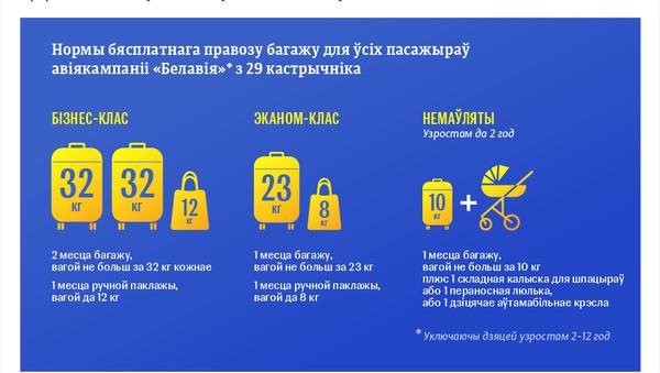Новыя нормы правозу багажу пасажырамі Белавія – інфографіка на sputnik.by - Sputnik Беларусь