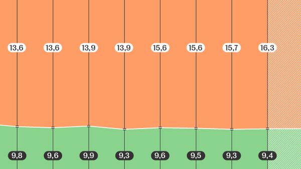 Текущий государственный долг Республики Беларусь – инфографика на sputnik.by - Sputnik Беларусь