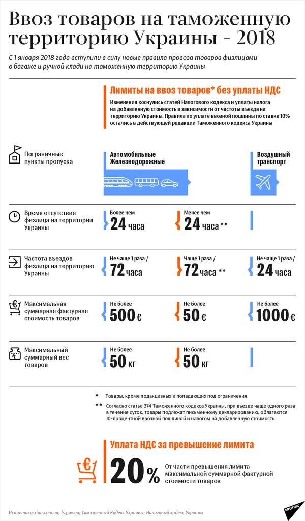 Ввоз товаров на таможенную территорию Украины 2018 – инфографика на sputnik.by - Sputnik Беларусь