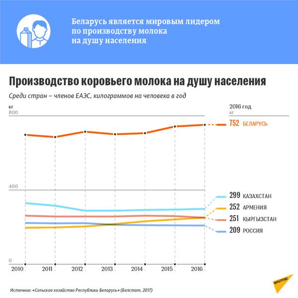 Производство коровьего молока на душу населения среди стран – членов ЕАЭС - Sputnik Беларусь