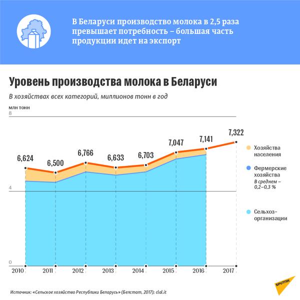 Уровень производства молока в Беларуси 2010–2017 - Sputnik Беларусь