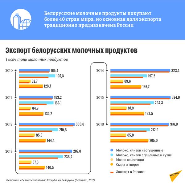 Экспорт белорусских молочных продуктов - Sputnik Беларусь