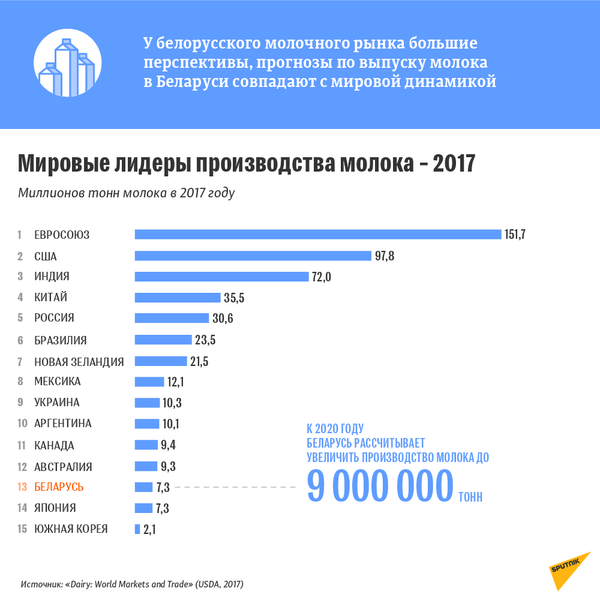 Мировые лидеры производства молока – 2017 - Sputnik Беларусь