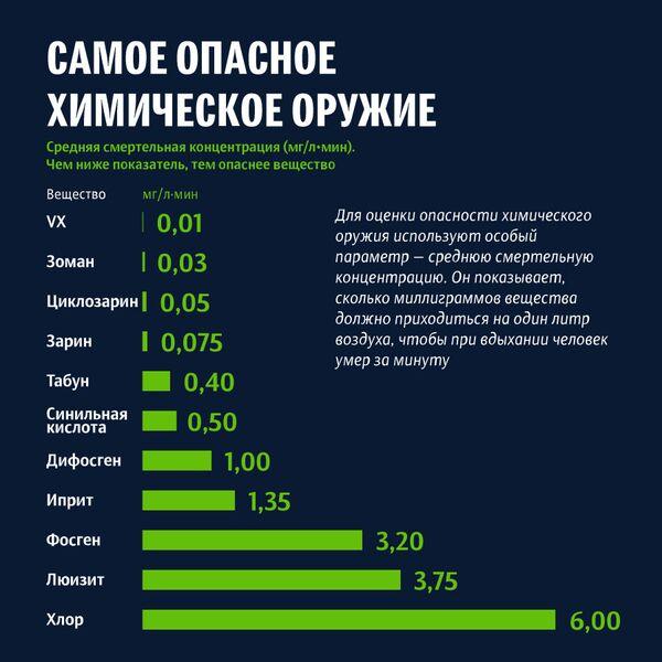Самые страшные отравляющие вещества - Sputnik Беларусь