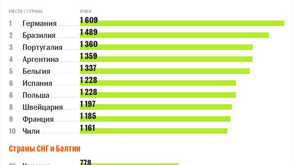 Топ-10, страны СНГ и Балтии в рейтинге ФИФА (март-2018) - Sputnik Беларусь