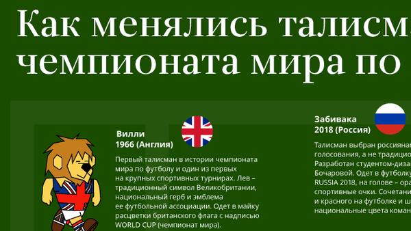 Как менялись талисманы ЧМ по футболу – инфографика на sputnik.by - Sputnik Беларусь