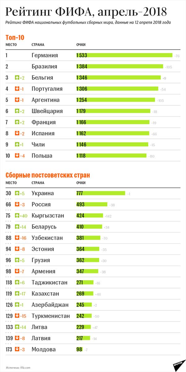 Топ-10, страны СНГ и Балтии в рейтинге ФИФА (апрель-2018) - Sputnik Беларусь