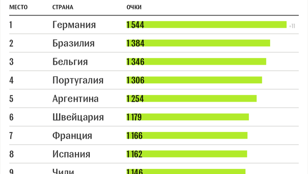 Топ-10, страны СНГ и Балтии в рейтинге ФИФА (май-2018) - Sputnik Беларусь