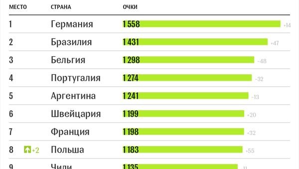 Топ-10, страны СНГ и Балтии в рейтинге ФИФА (июнь-2018) - Sputnik Беларусь
