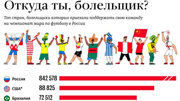 Топ стран, чьи болельщики приехали на мундиаль – инфографика на sputnik.by - Sputnik Беларусь