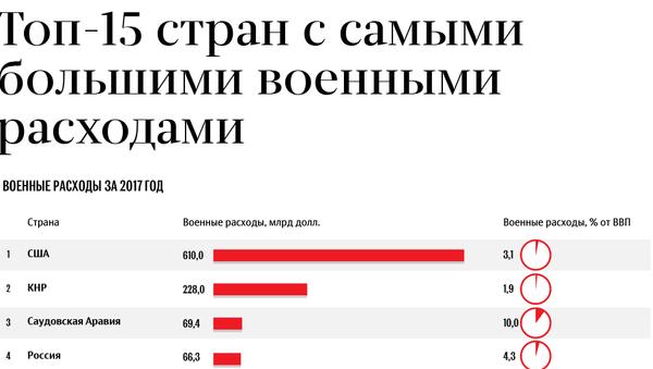 Топ-15 стран с самыми большими расходами на оборону - Sputnik Беларусь