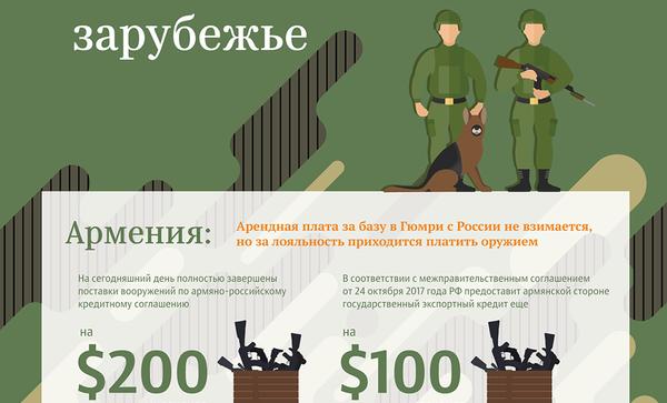 Затраты на российские военные объекты в ближнем зарубежье – инфографика на sputnik.by - Sputnik Беларусь