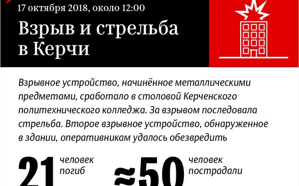 Взрыв и стрельба в Керчи – инфографика на sputnik.by - Sputnik Беларусь