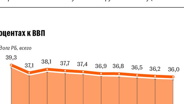 Состояние государственного долга Республики Беларусь в 2018 году – инфографика sputnik.by - Sputnik Беларусь