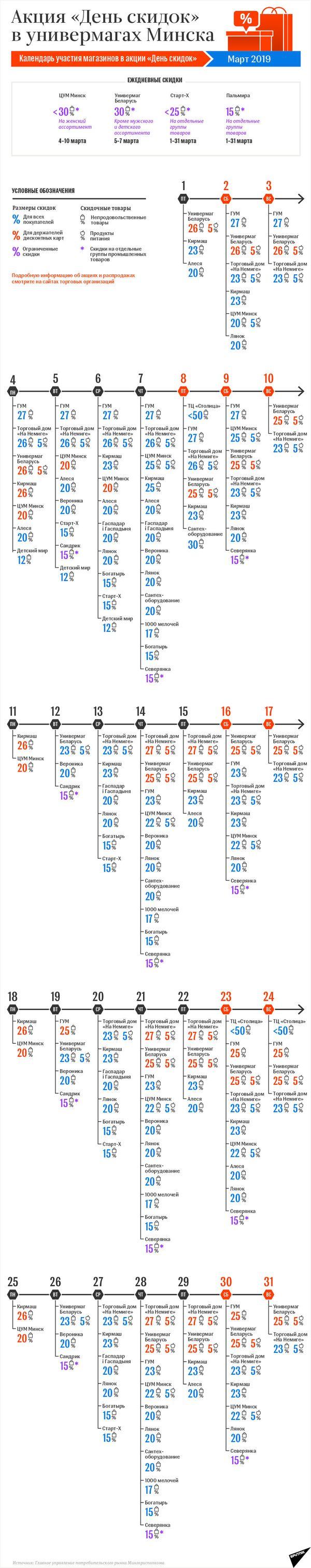 Календарь акции День скидок в Минске: март-2019 – инфографика на sputnik.by - Sputnik Беларусь