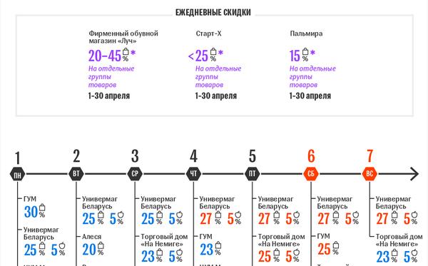 Календарь акции День скидок в Минске: апрель-2019 – инфографика на sputnik.by - Sputnik Беларусь