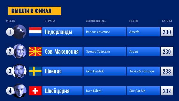 Таблица результатов второго полуфинала Евровидения–2019 | Инфографика sputnik.by - Sputnik Беларусь