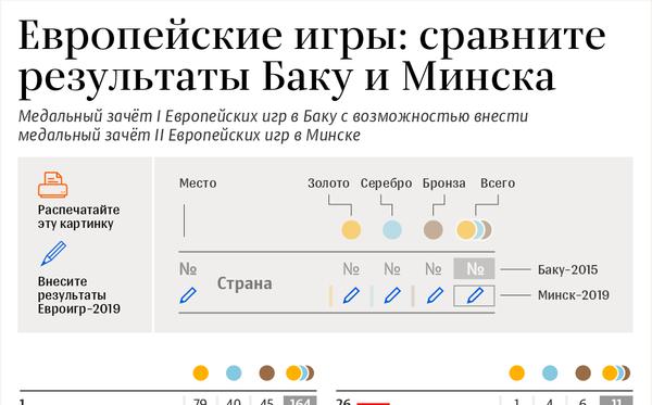 Распечатайте таблицу и сравнивайте медальные зачеты Европейских игр в Баку и Минске - Sputnik Беларусь
