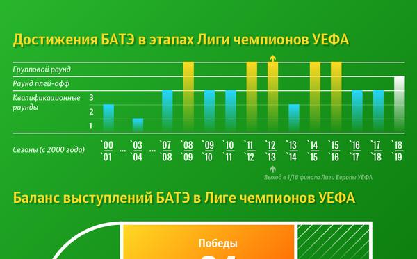 Результаты БАТЭ в Лиге чемпионов УЕФА 2000–2019 | Инфографика sputnik.by - Sputnik Беларусь