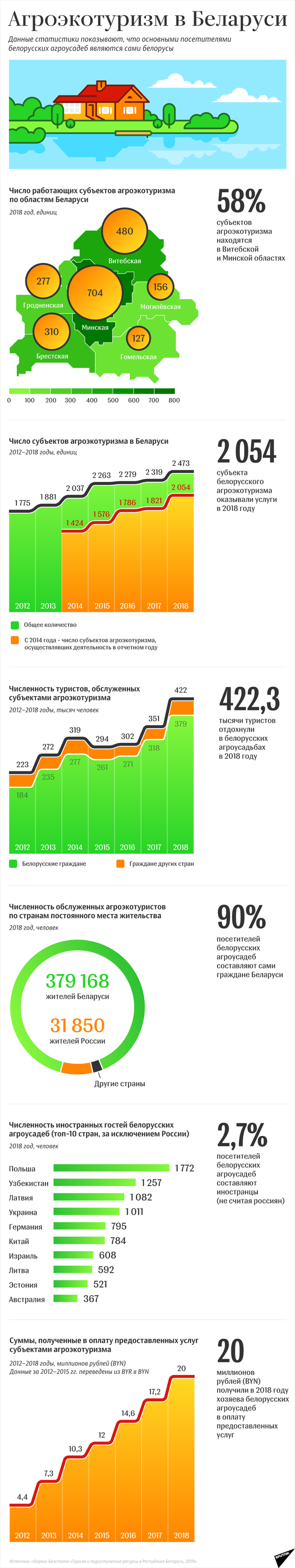 Агроэкотуризм в Беларуси – 2019   Инфографика sputnik.by - Sputnik Беларусь