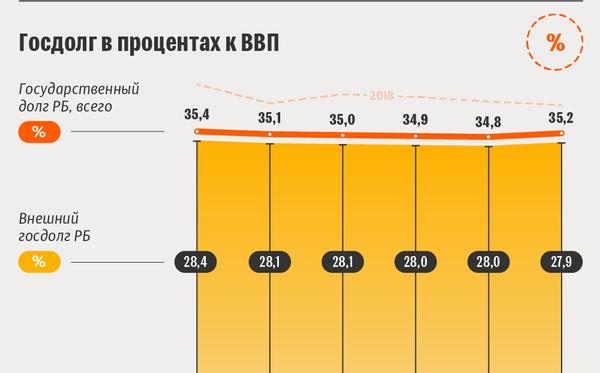 Госдолг Беларуси в первом полугодии 2019 года | Инфографика sputnik.by - Sputnik Беларусь