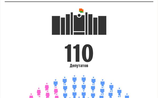 Состав Палаты представителей VII созыва   Инфографика sputnik.by - Sputnik Беларусь