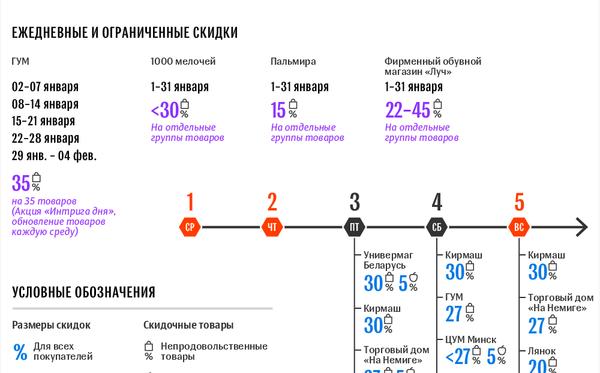 Календарь акции День скидок в Минске: январь-2020   Инфографика sputnik.by - Sputnik Беларусь