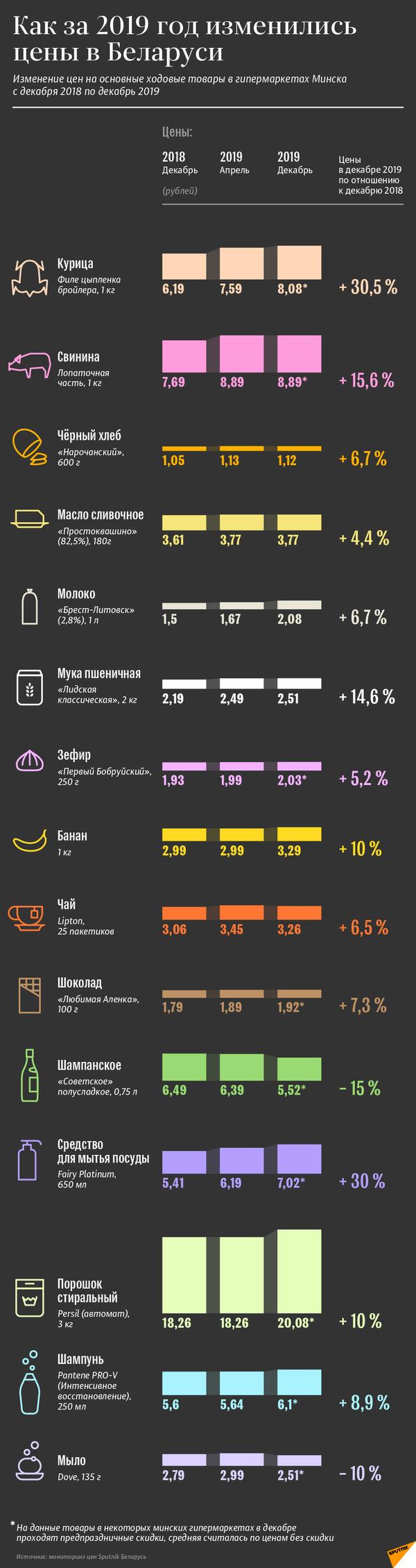 Как за 2019 год изменились цены в Беларуси   Инфографика на sputnik.by - Sputnik Беларусь