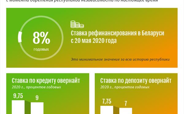 Ставка рефинансирования Нацбанка РБ с 20.05.2020   Инфографика sputnik.by - Sputnik Беларусь