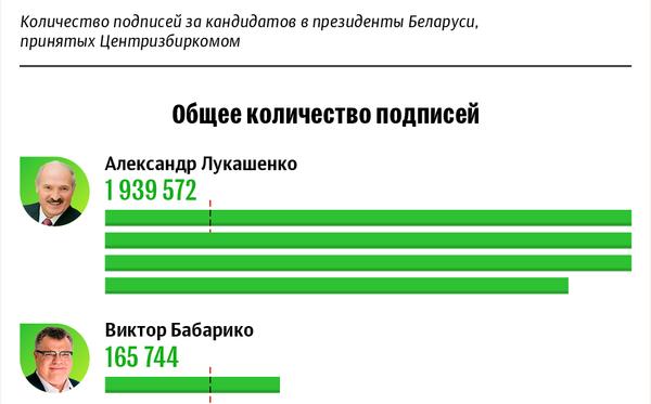 Президентские выборы – 2020: количество принятых подписей избирателей | Инфографика sputnik.by - Sputnik Беларусь